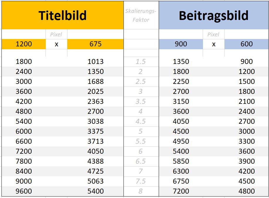 Tabelle für die Bildgrössen in einem Blogbeitrag